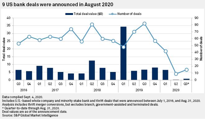 bank deals trending upward